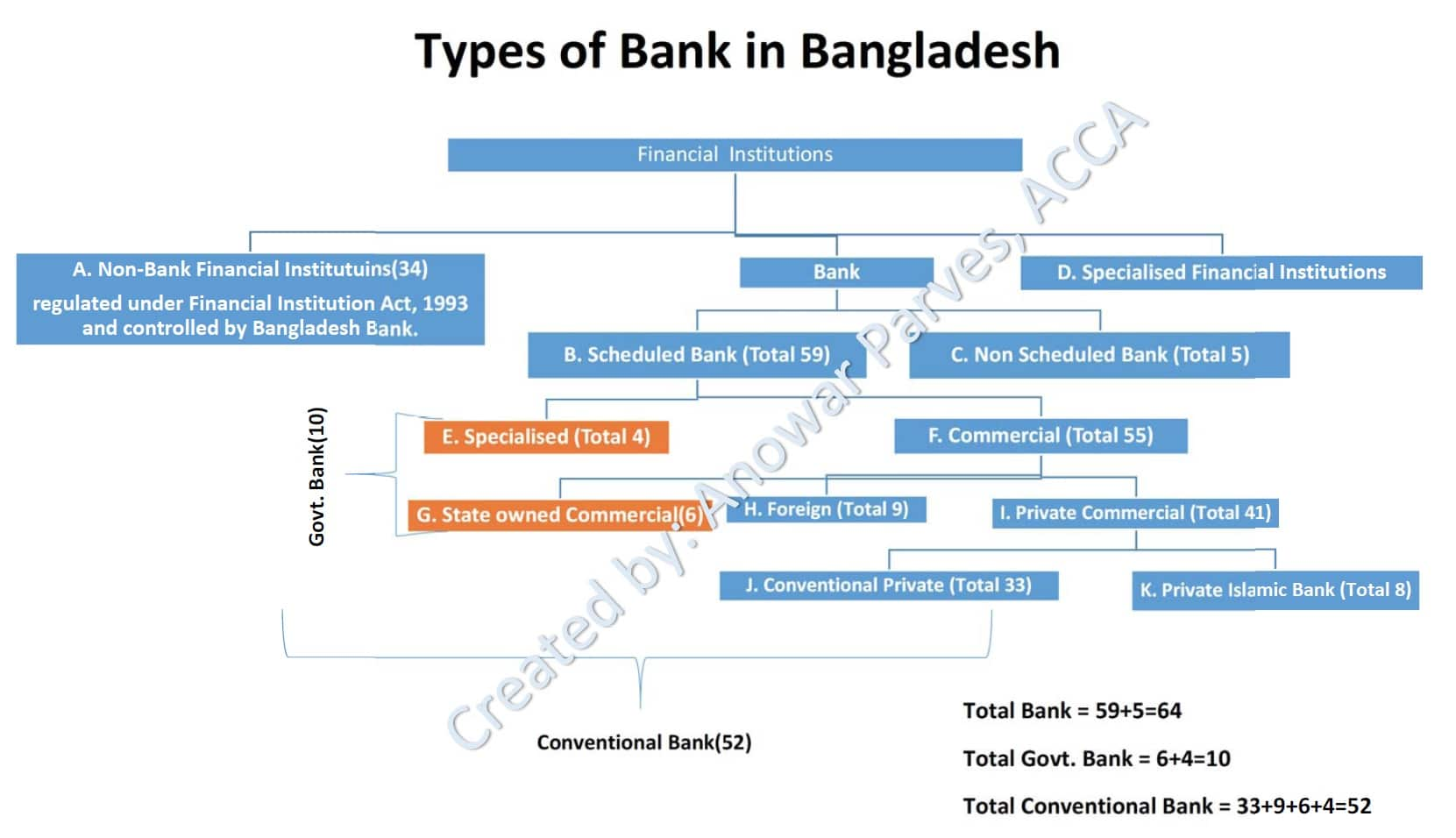 Financial Institution, financial institutions,financial,financial literacy,financial institution,financial institution in india,non-bank financial institution,institutions,loan from financial institutions,chapter -2 financial institutions,examples of financial institutions,non banking financial institutions,chairman of financial institutions,headquarter of financial institutions,indian financial system, banking,banking structure in india,structure of banking,structure of banking in india,banking structure of india,structure of indian banking system,indian banking system,indian banking,banking system in india,banking in india,indian banking structure,tamil indian banking structure,banking structure in india.ibps,banking struture in india,baning structure tree diagram,banking system in india in hindi, banking,fractional reserve banking,usa,retail banking (industry),finance,international banking system,laws relating to banking & insurance,automated banking machine,shadow banking,hrm in banking organizations,central banking,offshore banking,investment banking,effective banking communication,united states,u.s. offshore banking,federal reserve,financial,career in investment banking,career as a investment banking, types of banking,different types of banks in india,types of banking in india,types of banks in india,types of cheques,types of banks and their functions,bank,types of bank,types of banks,types of cheques in hindi,list of banks in india,different types of cheques,types of bank loans in india,different types of banks