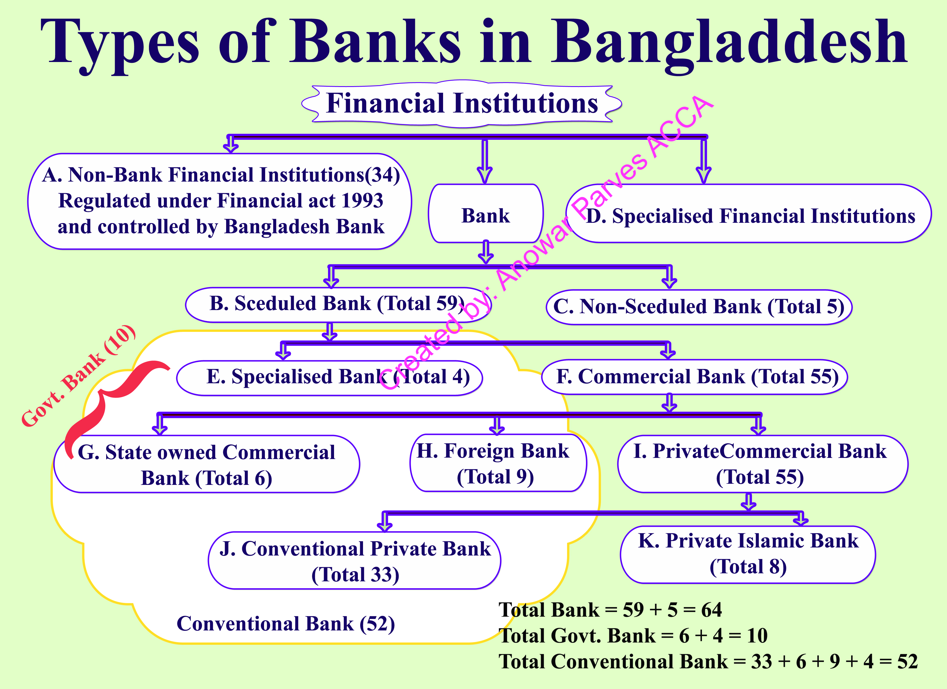 Financial Institutions, financial,financial literacy,financial institution,financial institution in india,non-bank financial institution,institutions,loan from financial institutions,chapter -2 financial institutions,examples of financial institutions,non banking financial institutions,chairman of financial institutions,headquarter of financial institutions,indian financial system, banking,banking structure in india,structure of banking,structure of banking in india,banking structure of india,structure of indian banking system,indian banking system,indian banking,banking system in india,banking in india,indian banking structure,tamil indian banking structure,banking structure in india.ibps,banking struture in india,baning structure tree diagram,banking system in india in hindi, banking,fractional reserve banking,usa,retail banking (industry),finance,international banking system,laws relating to banking & insurance,automated banking machine,shadow banking,hrm in banking organizations,central banking,offshore banking,investment banking,effective banking communication,united states,u.s. offshore banking,federal reserve,financial,career in investment banking,career as a investment banking, types of banking,different types of banks in india,types of banking in india,types of banks in india,types of cheques,types of banks and their functions,bank,types of bank,types of banks,types of cheques in hindi,list of banks in india,different types of cheques,types of bank loans in india,different types of banks of USA